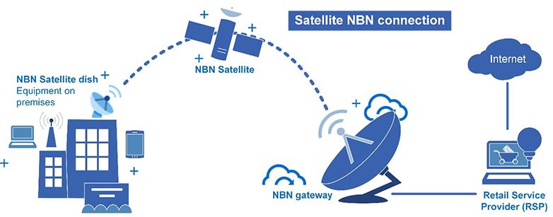 Diagram explaining how satellite internet works on the nbn