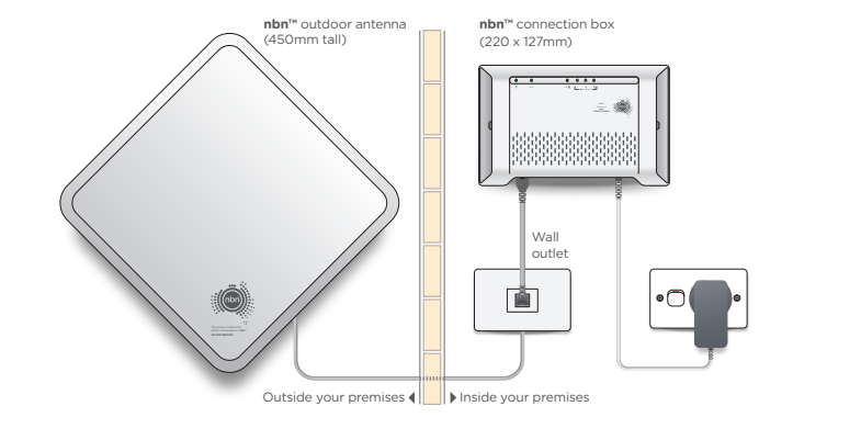 Diagram of what equipment is installed during a fixed wireless internet installation