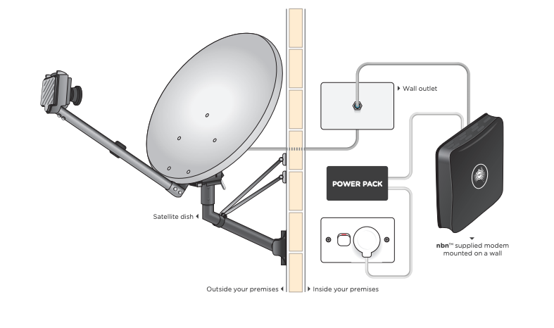 Diagram of what equipment is installed during a satellite internet installation