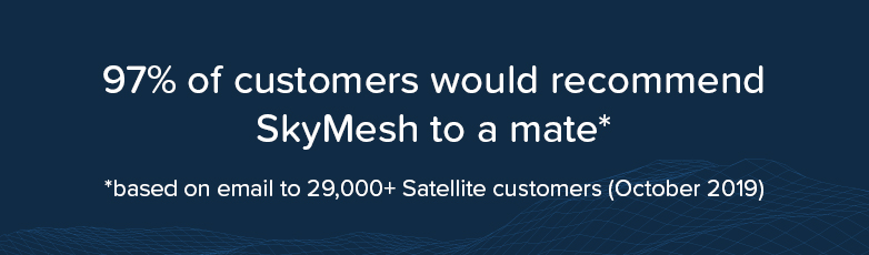 97 per cent of customers would recommend SkyMesh to a mate.