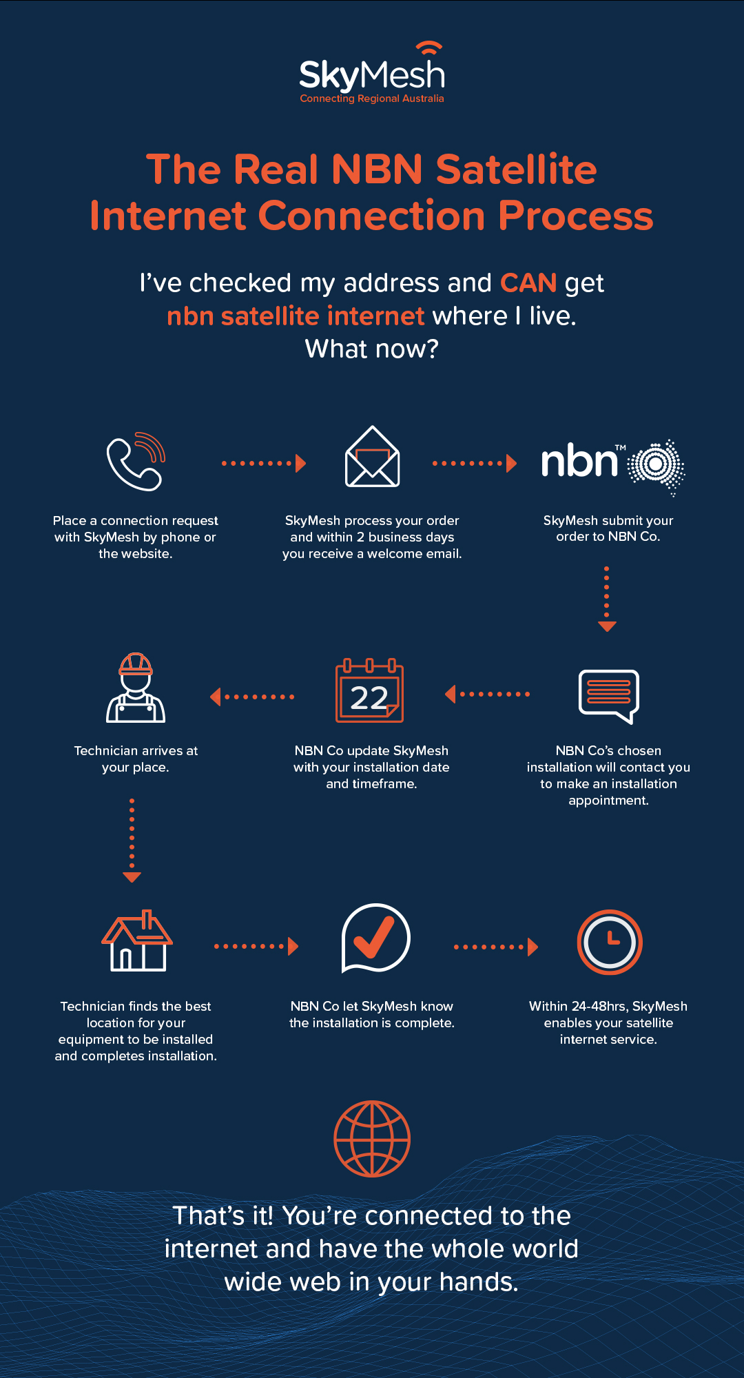 Infographic showing the process of connecting to nbn satellite internet