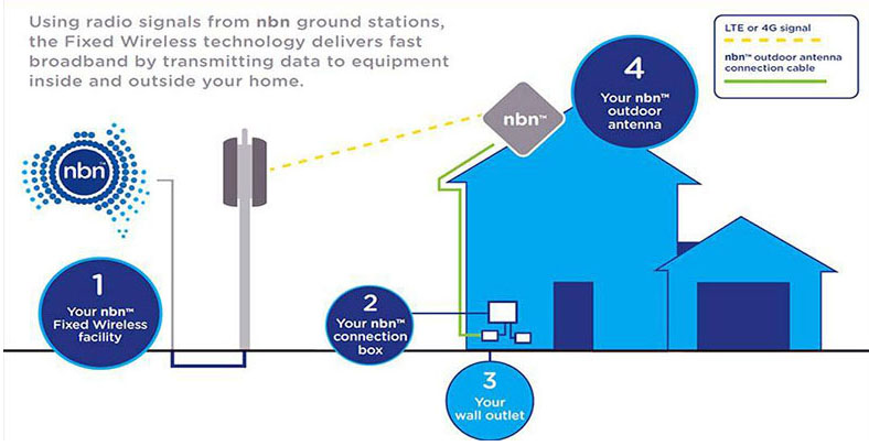 Diagram showing the way nbn fixed wireless internet works